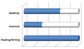 mandarin-language-stats